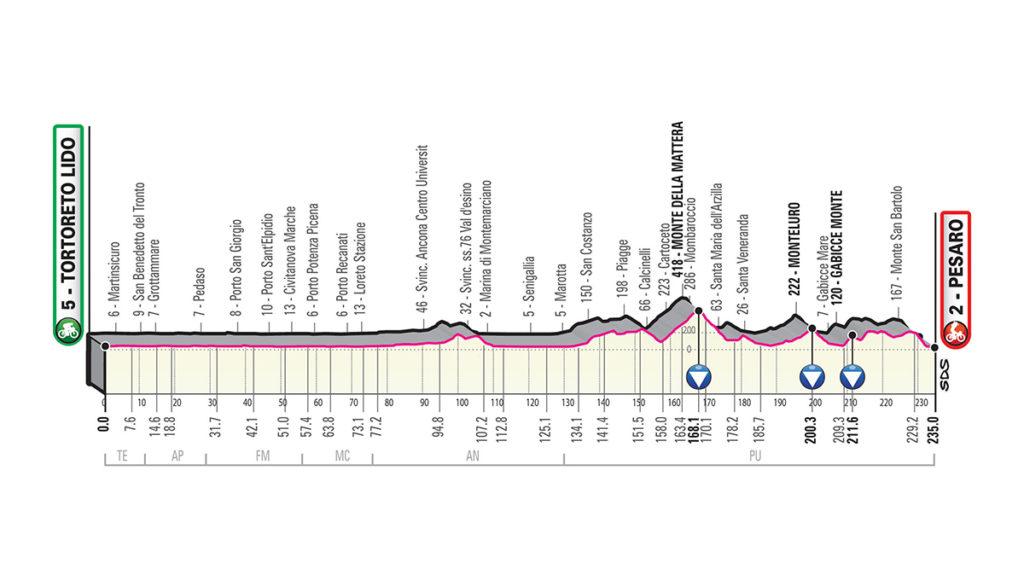 Tappa 8 Giro d'Italia 2019